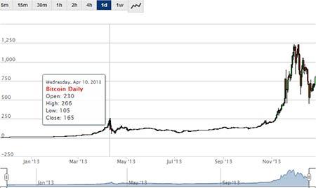Gráfico Bitcoin 2013