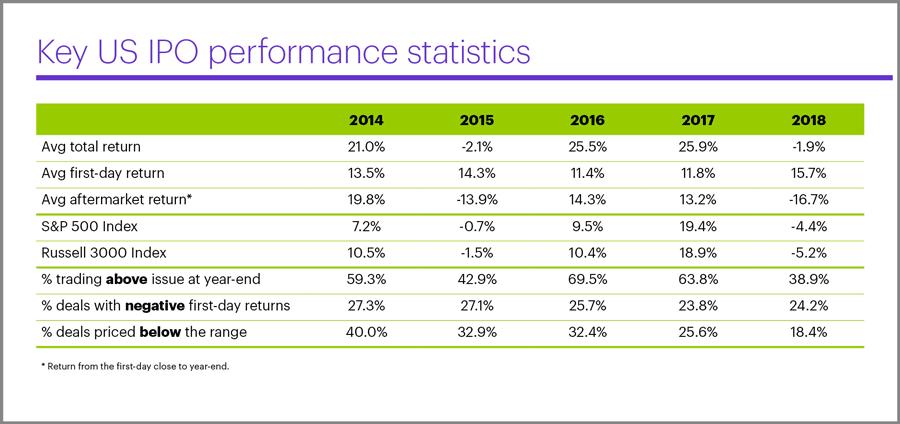 Performance dos IPOs nas Bolsas de Valores dos EUA