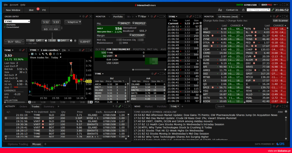 Como funciona a plataforma Interactive Brokers